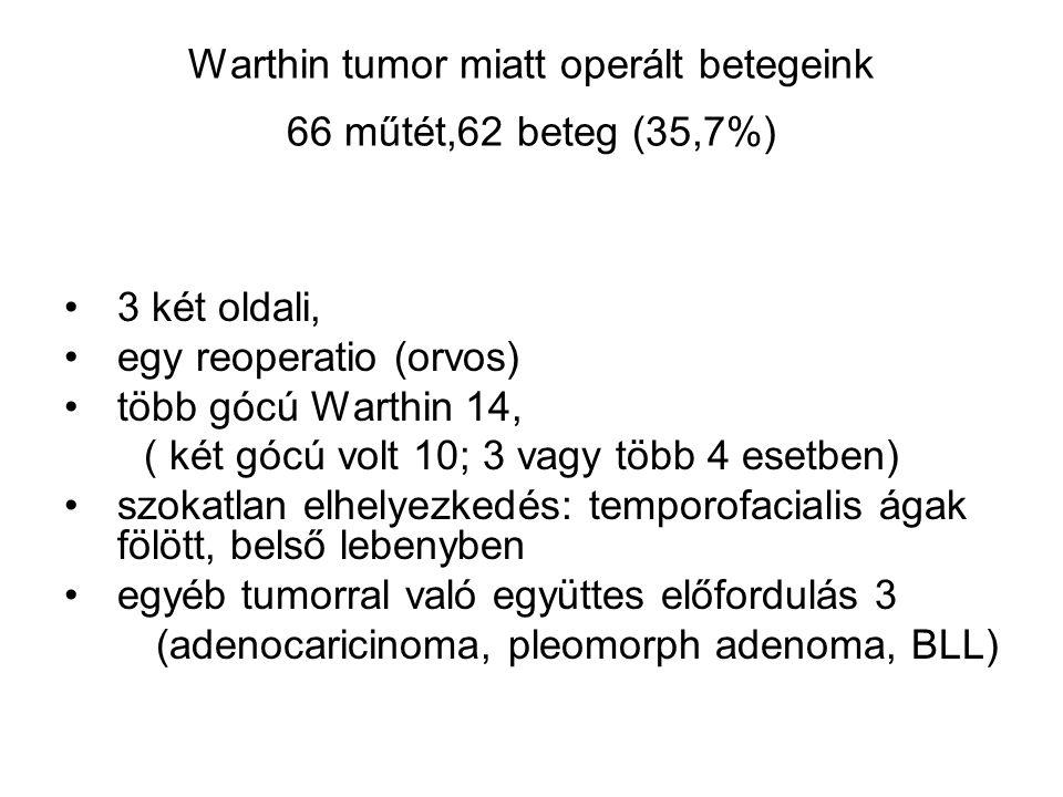 Warthin tumor miatt operált betegeink 66 műtét,62 beteg (35,7%)