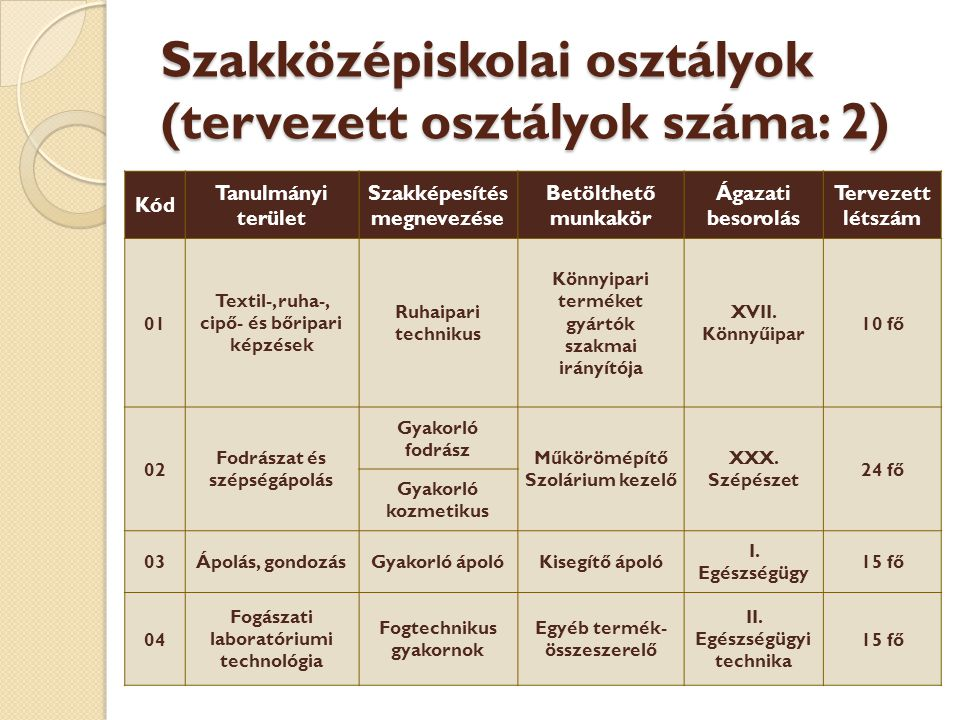 Szakközépiskolai osztályok (tervezett osztályok száma: 2)