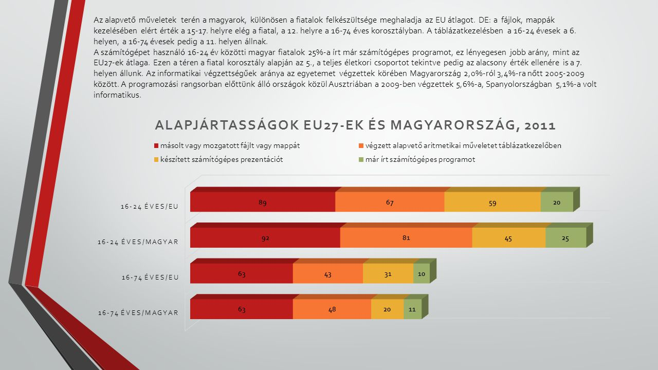 Az alapvető műveletek terén a magyarok, különösen a fiatalok felkészültsége meghaladja az EU átlagot.