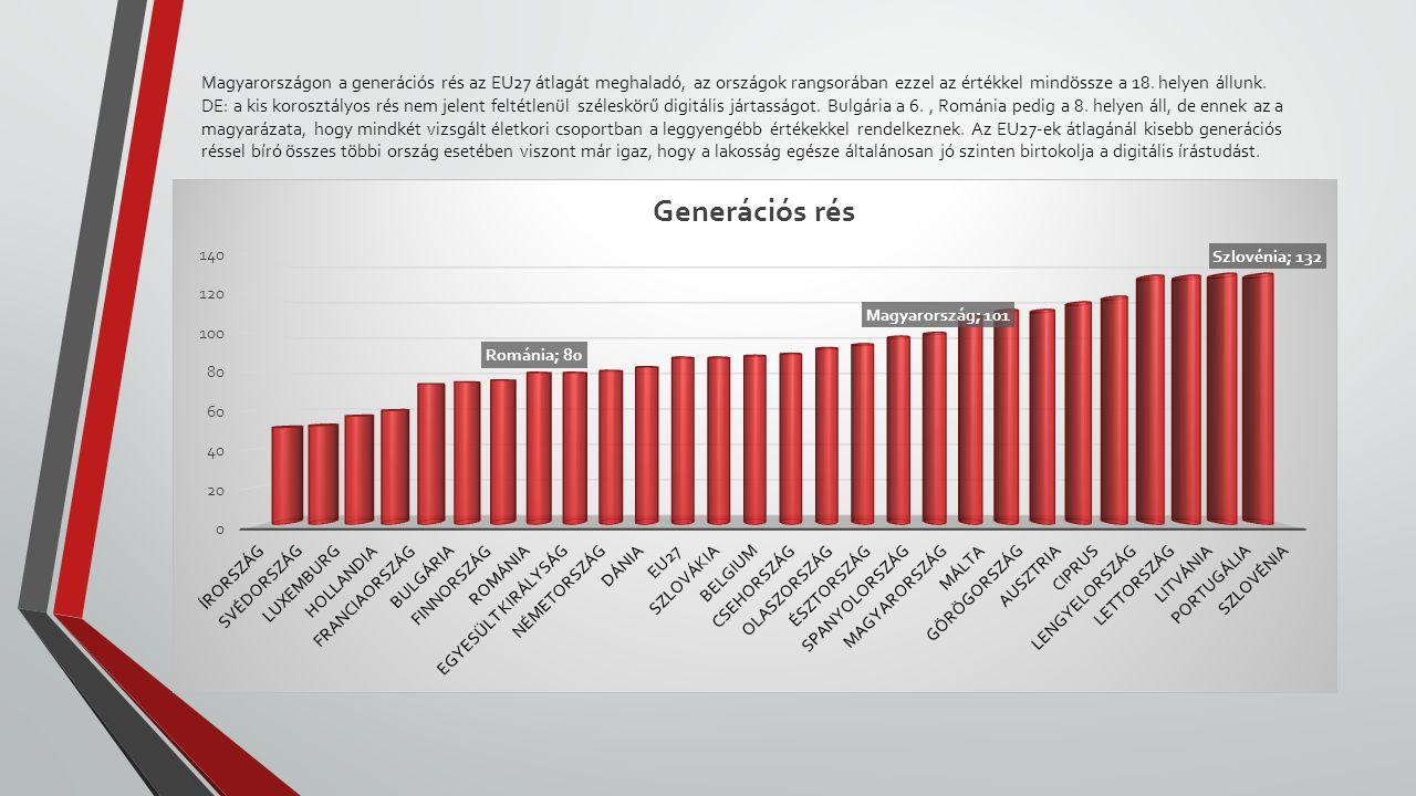 Magyarországon a generációs rés az EU27 átlagát meghaladó, az országok rangsorában ezzel az értékkel mindössze a 18.