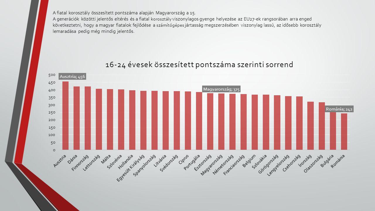 A fiatal korosztály összesített pontszáma alapján Magyarország a 15