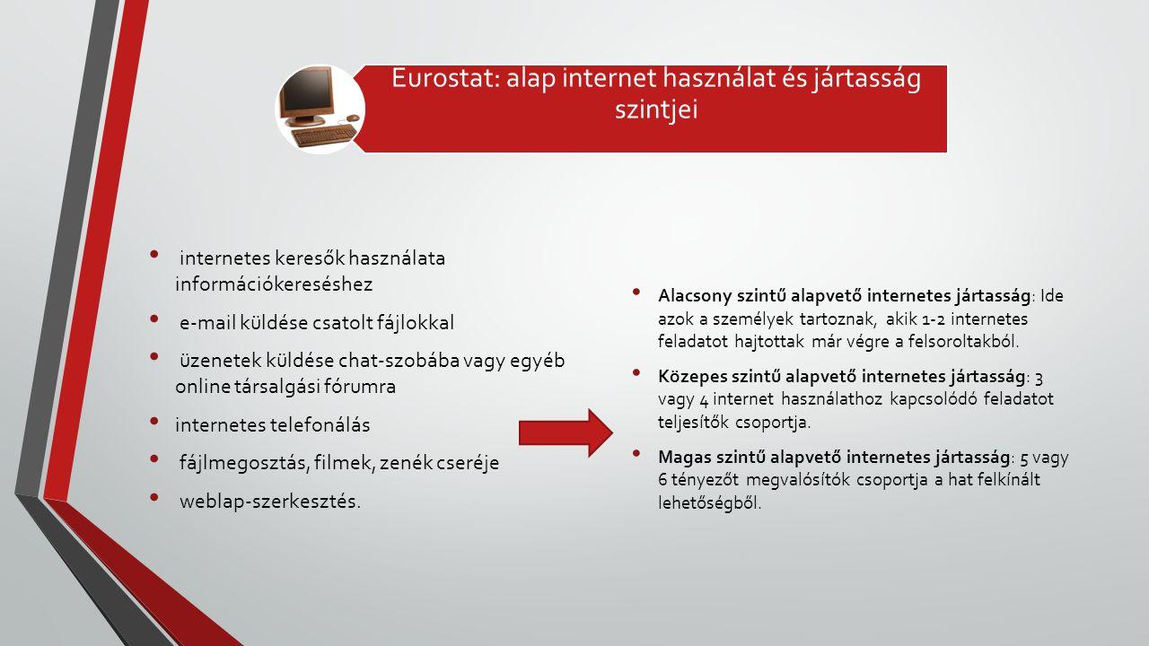 Eurostat: alap internet használat és jártasság szintjei