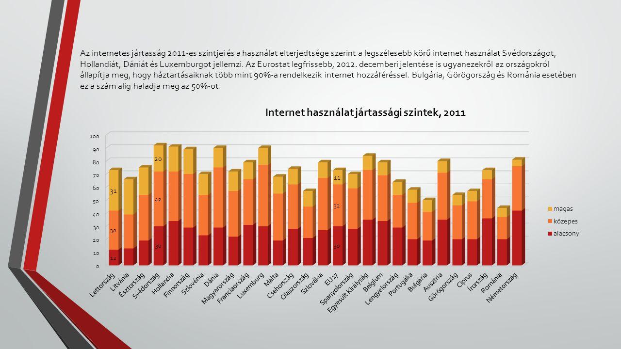 Az internetes jártasság 2011-es szintjei és a használat elterjedtsége szerint a legszélesebb körű internet használat Svédországot, Hollandiát, Dániát és Luxemburgot jellemzi.