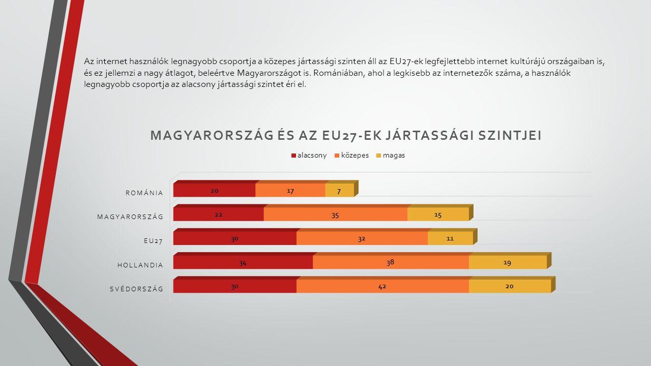 Az internet használók legnagyobb csoportja a közepes jártassági szinten áll az EU27-ek legfejlettebb internet kultúrájú országaiban is, és ez jellemzi a nagy átlagot, beleértve Magyarországot is.