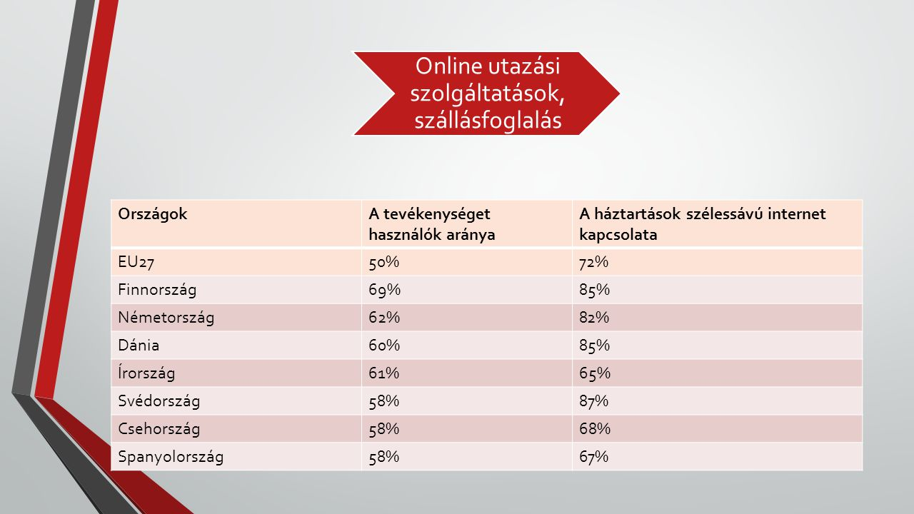 Online utazási szolgáltatások, szállásfoglalás