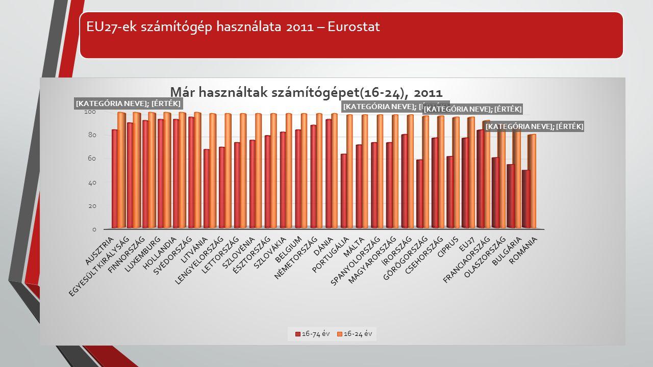 EU27-ek számítógép használata 2011 – Eurostat