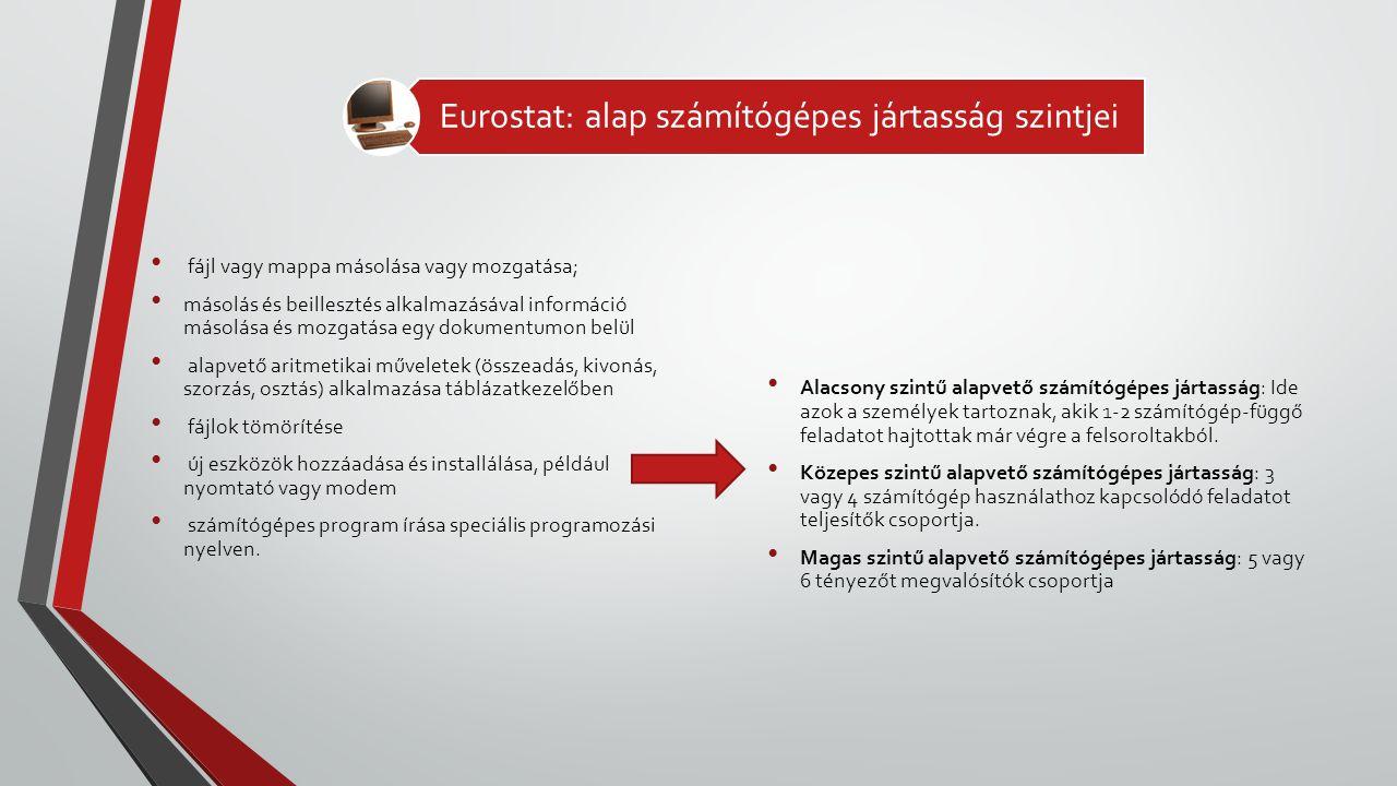 Eurostat: alap számítógépes jártasság szintjei
