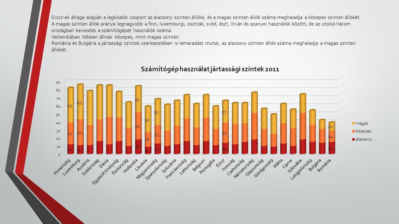 EU27-ek átlaga alapján a legkisebb csoport az alacsony szinten állóké, és a magas szinten állók száma meghaladja a közepes szinten állókét.