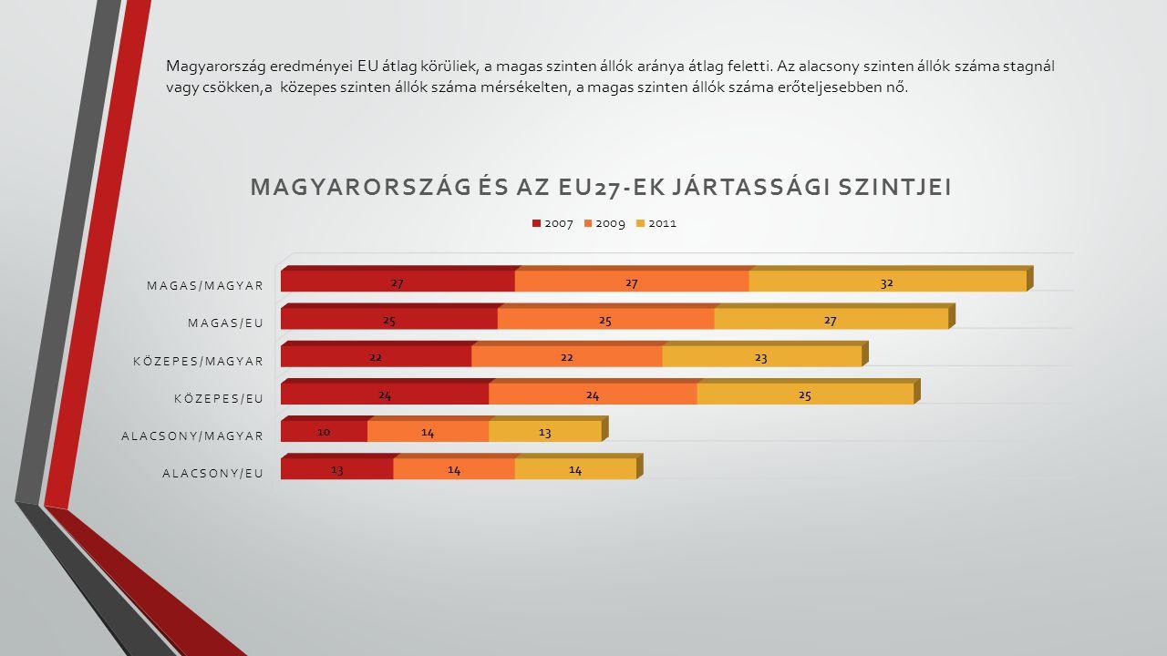 Magyarország eredményei EU átlag körüliek, a magas szinten állók aránya átlag feletti.
