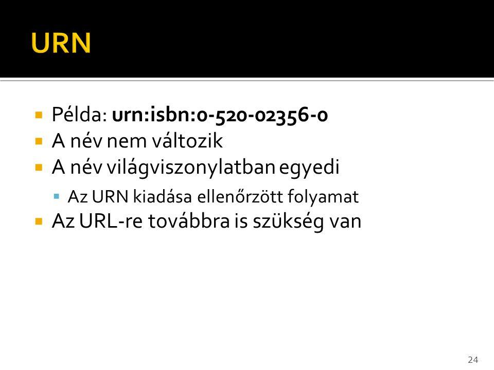 URN Példa: urn:isbn:0-520-02356-0 A név nem változik