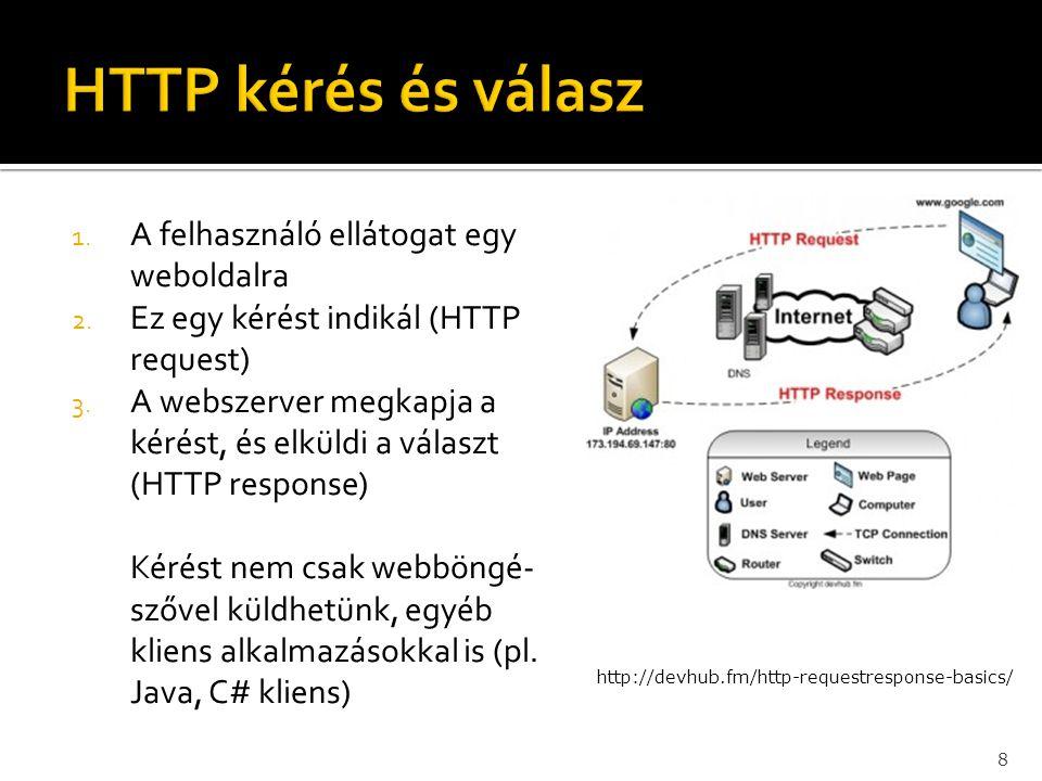 HTTP kérés és válasz A felhasználó ellátogat egy weboldalra