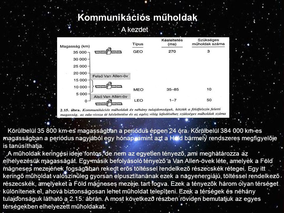 Kommunikációs műholdak