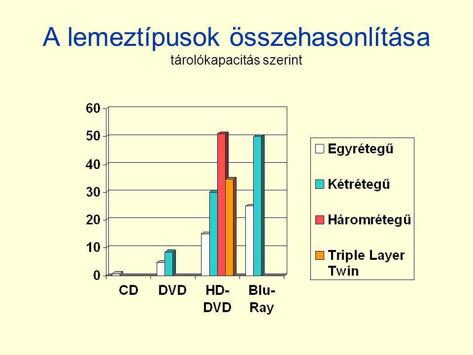 A lemeztípusok összehasonlítása tárolókapacitás szerint