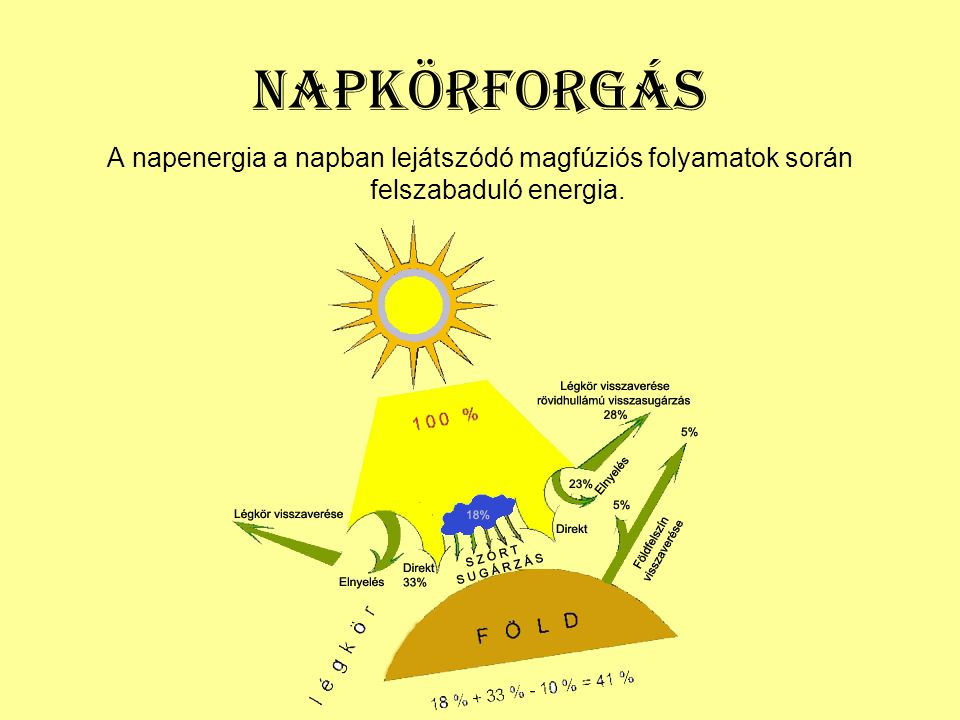Napkörforgás A napenergia a napban lejátszódó magfúziós folyamatok során felszabaduló energia.