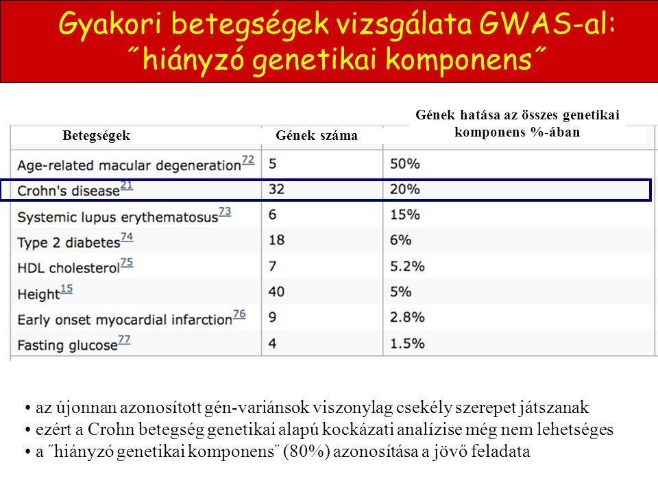 Gének hatása az összes genetikai