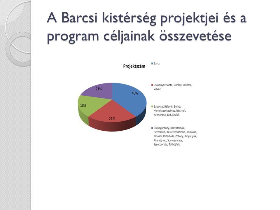 A Barcsi kistérség projektjei és a program céljainak összevetése