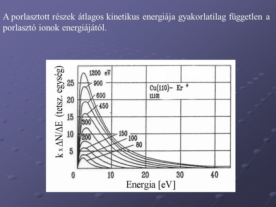 A porlasztott részek átlagos kinetikus energiája gyakorlatilag független a porlasztó ionok energiájától.