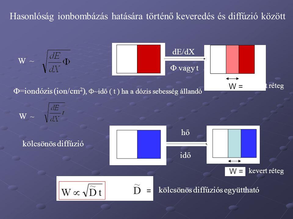 Hasonlóság ionbombázás hatására történő keveredés és diffúzió között