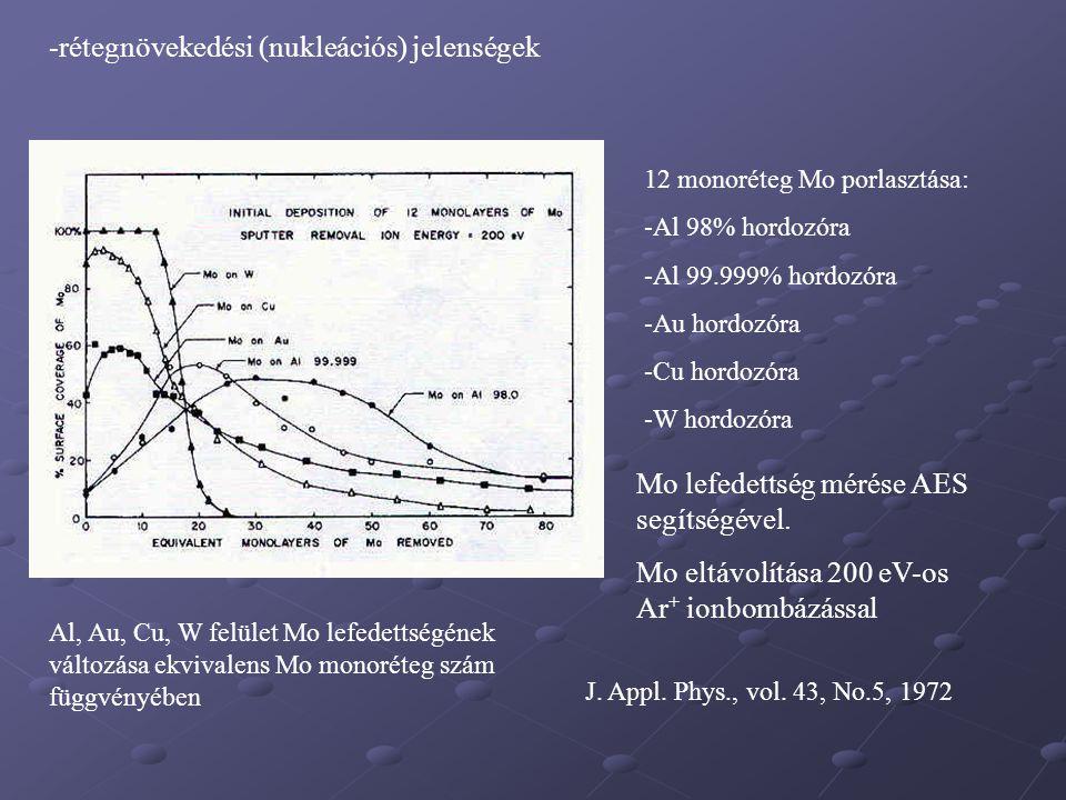 -rétegnövekedési (nukleációs) jelenségek