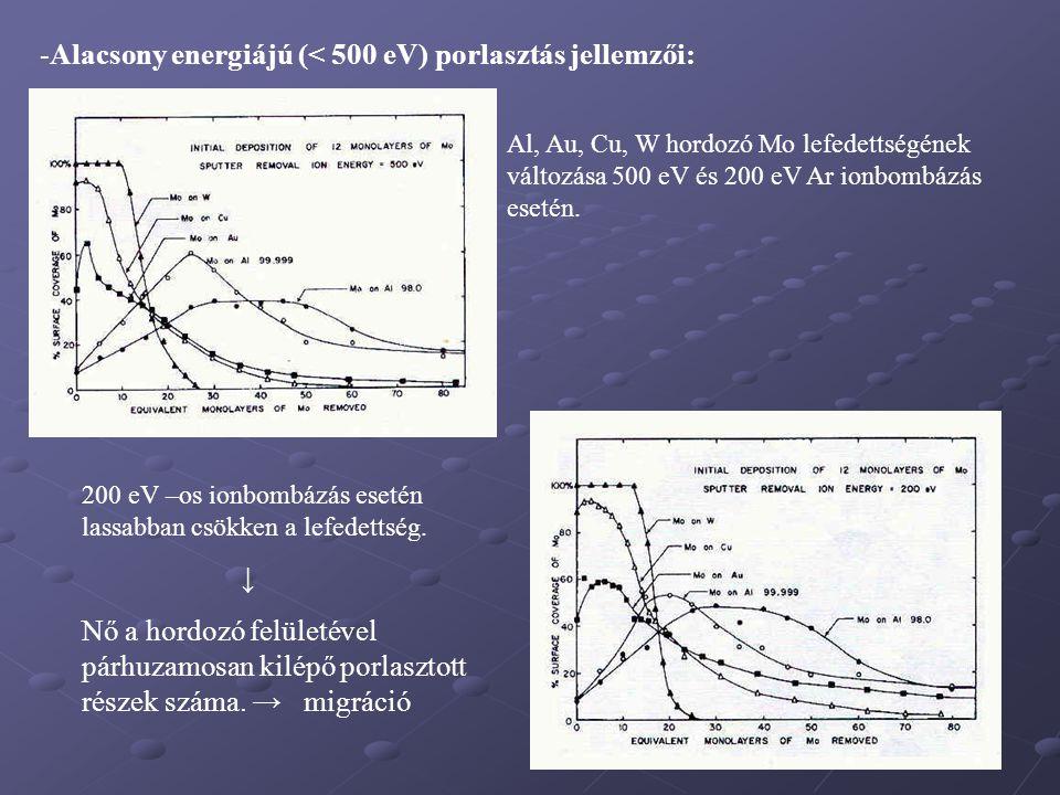 -Alacsony energiájú (< 500 eV) porlasztás jellemzői: