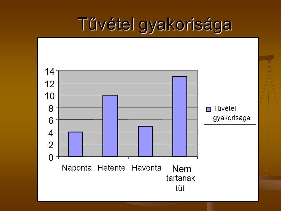 Tűvétel gyakorisága 14 12 10 8 6 4 2 Nem Naponta Hetente Havonta