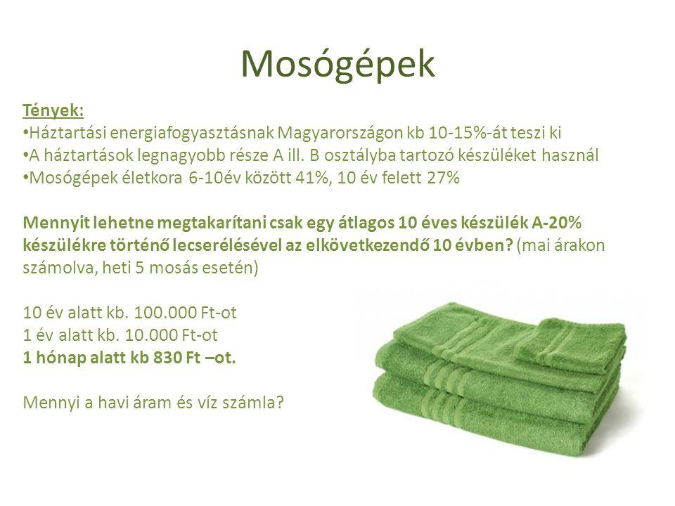 Mosógépek Tények: Háztartási energiafogyasztásnak Magyarországon kb 10-15%-át teszi ki.