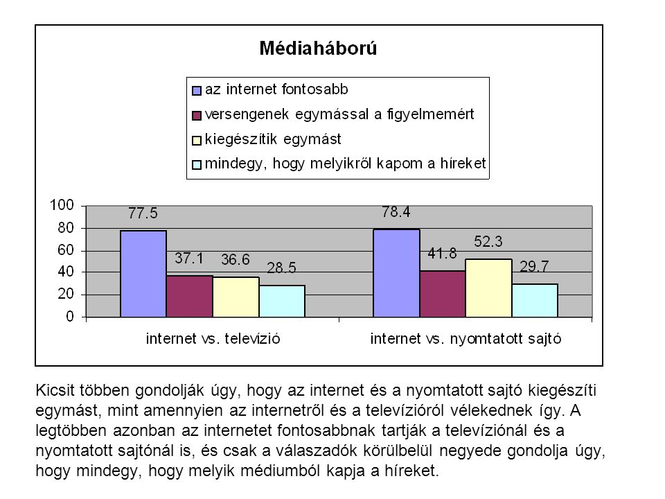 Kicsit többen gondolják úgy, hogy az internet és a nyomtatott sajtó kiegészíti egymást, mint amennyien az internetről és a televízióról vélekednek így.