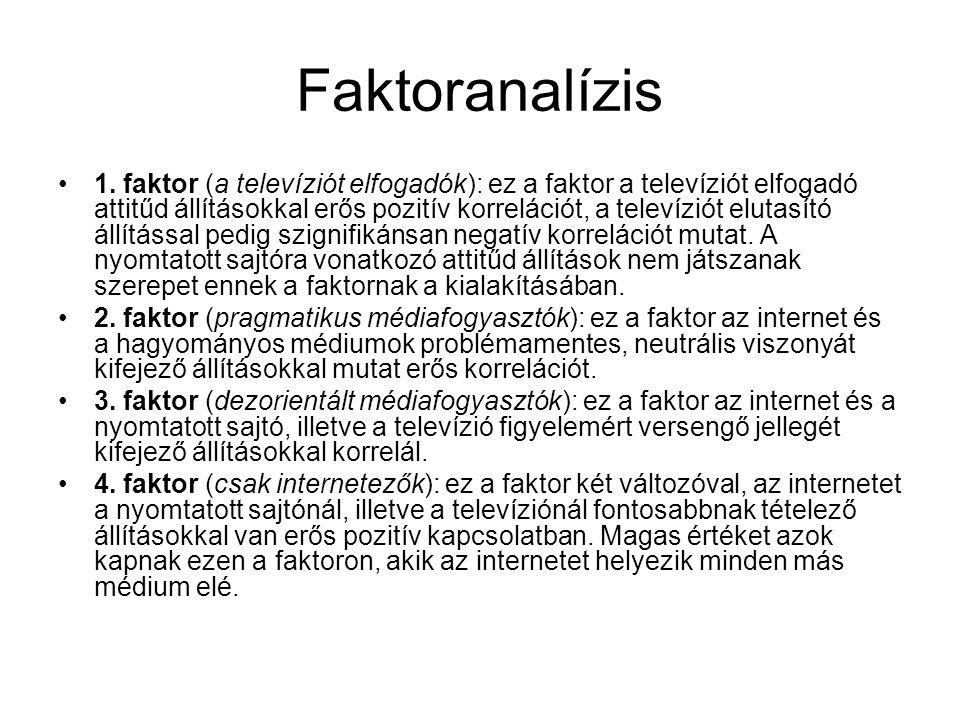 Faktoranalízis