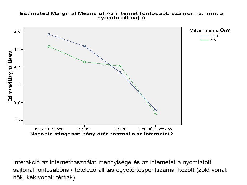 Interakció az internethasználat mennyisége és az internetet a nyomtatott sajtónál fontosabbnak tételező állítás egyetértéspontszámai között (zöld vonal: nők, kék vonal: férfiak)