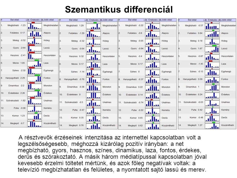 Szemantikus differenciál
