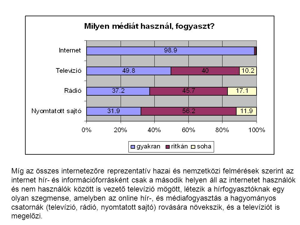 Míg az összes internetezőre reprezentatív hazai és nemzetközi felmérések szerint az internet hír- és információforrásként csak a második helyen áll az internetet használók és nem használók között is vezető televízió mögött, létezik a hírfogyasztóknak egy olyan szegmense, amelyben az online hír-, és médiafogyasztás a hagyományos csatornák (televízió, rádió, nyomtatott sajtó) rovására növekszik, és a televíziót is megelőzi.