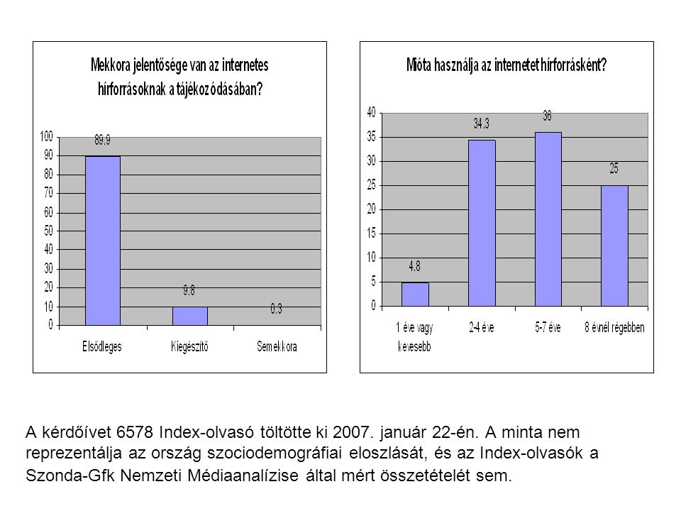 A kérdőívet 6578 Index-olvasó töltötte ki 2007. január 22-én