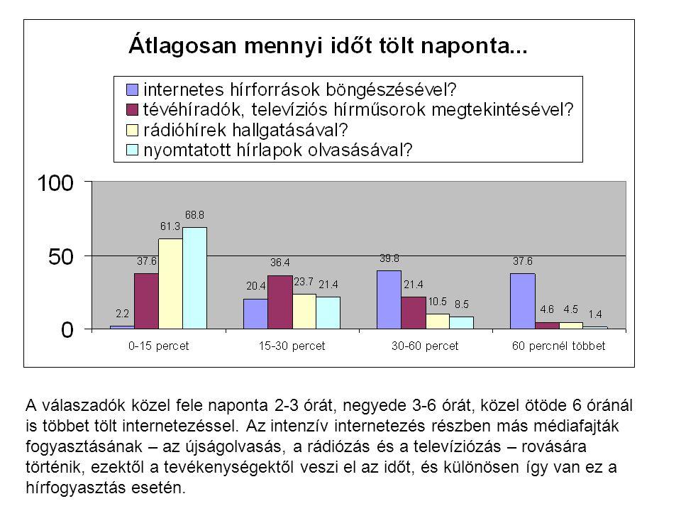 A válaszadók közel fele naponta 2-3 órát, negyede 3-6 órát, közel ötöde 6 óránál is többet tölt internetezéssel.