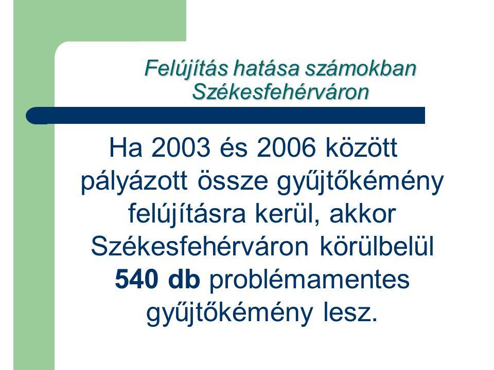 Felújítás hatása számokban Székesfehérváron