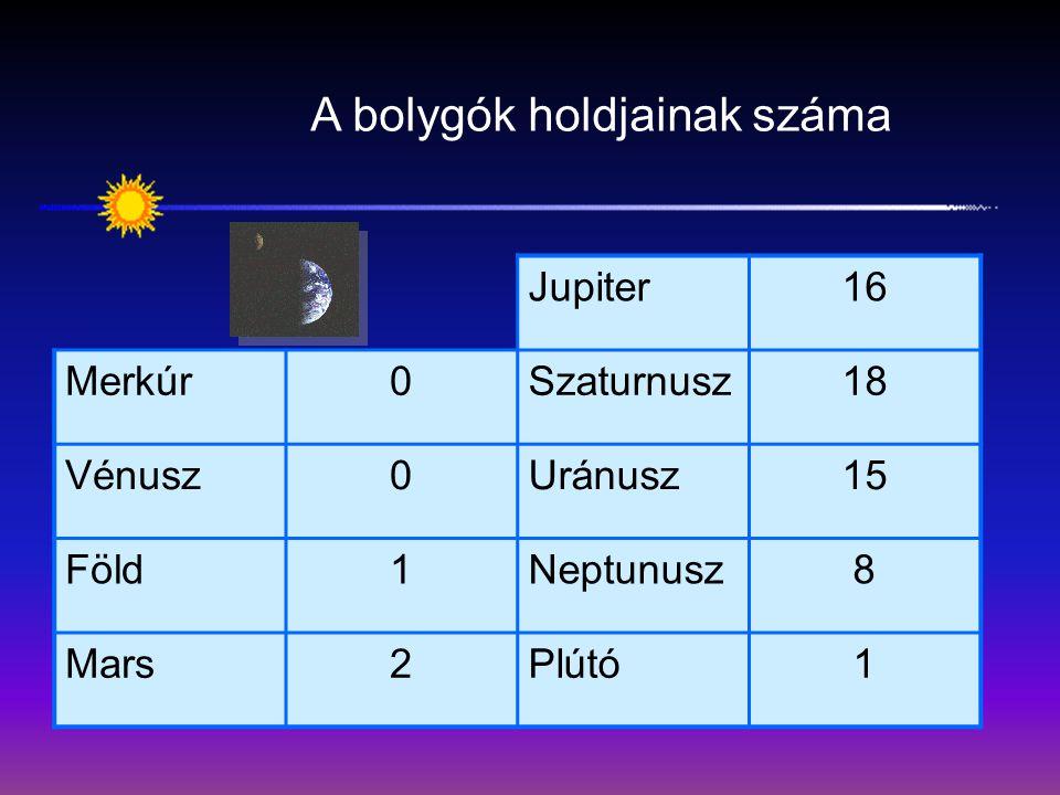 A bolygók holdjainak száma