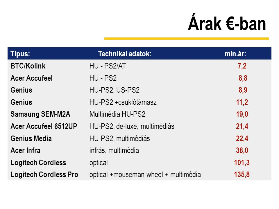 Árak €-ban Tipus: Technikai adatok: min.ár: BTC/Kolink HU - PS2/AT 7,2