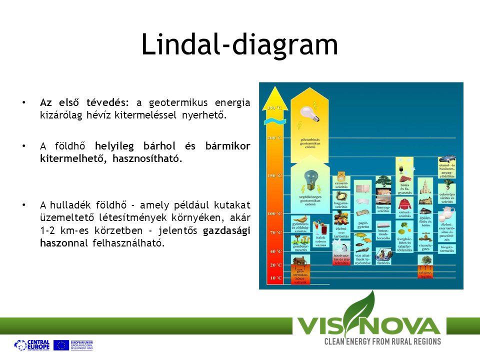 Lindal-diagram Az első tévedés: a geotermikus energia kizárólag hévíz kitermeléssel nyerhető.