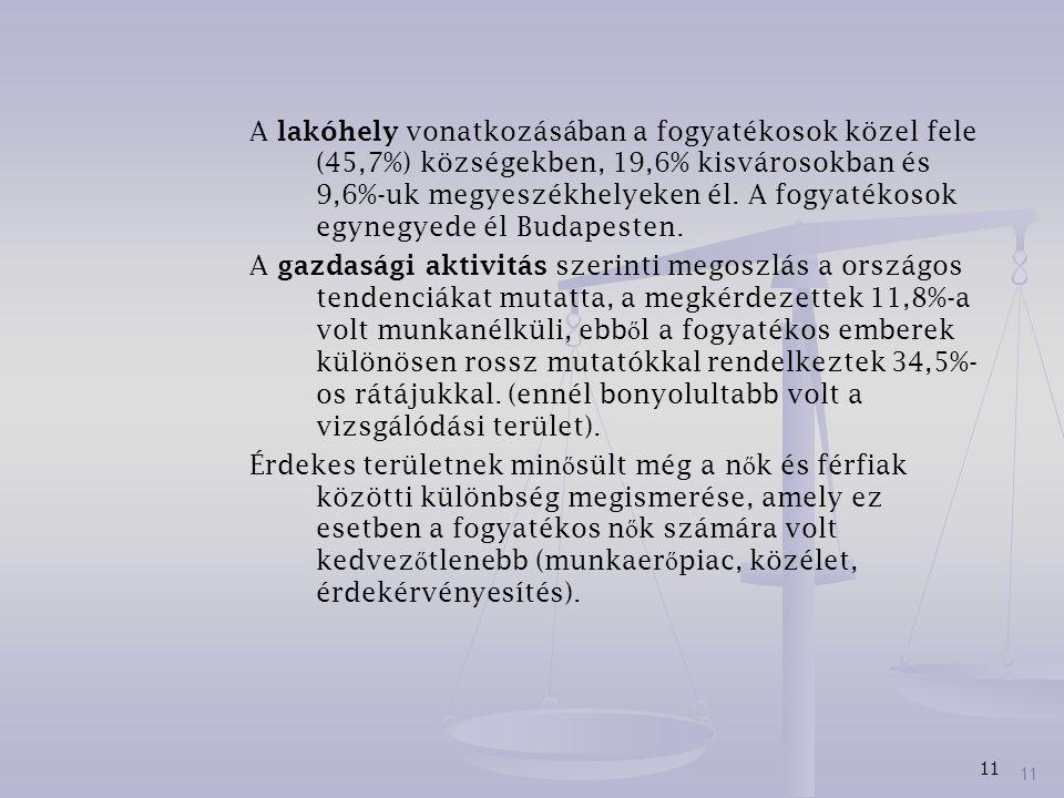 A lakóhely vonatkozásában a fogyatékosok közel fele (45,7%) községekben, 19,6% kisvárosokban és 9,6%-uk megyeszékhelyeken él. A fogyatékosok egynegyede él Budapesten.