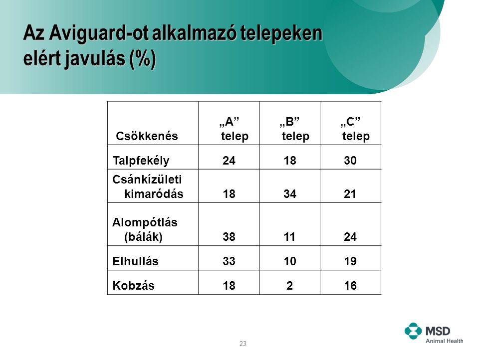 Az Aviguard-ot alkalmazó telepeken elért javulás (%)