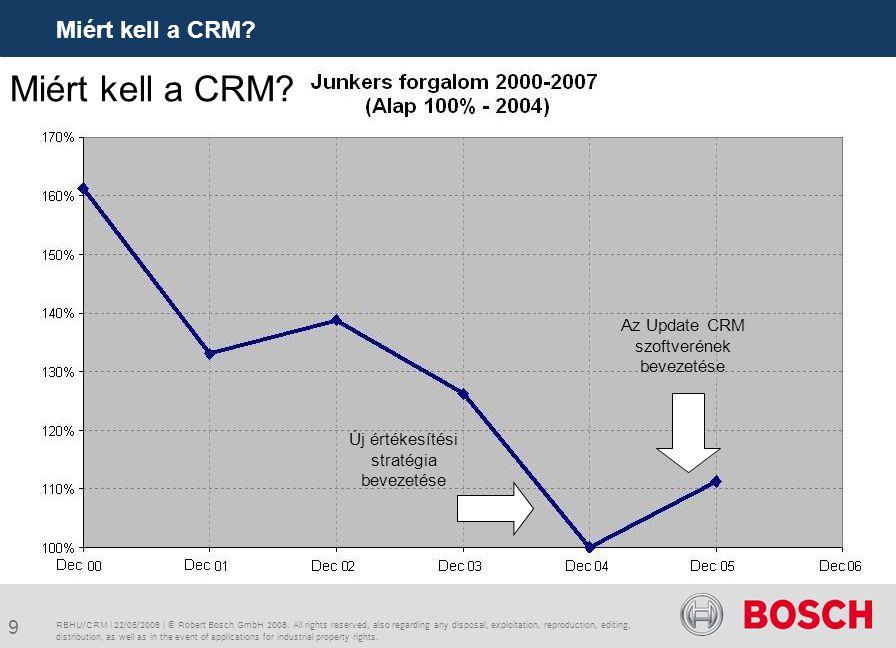 Miért kell a CRM Miért kell a CRM