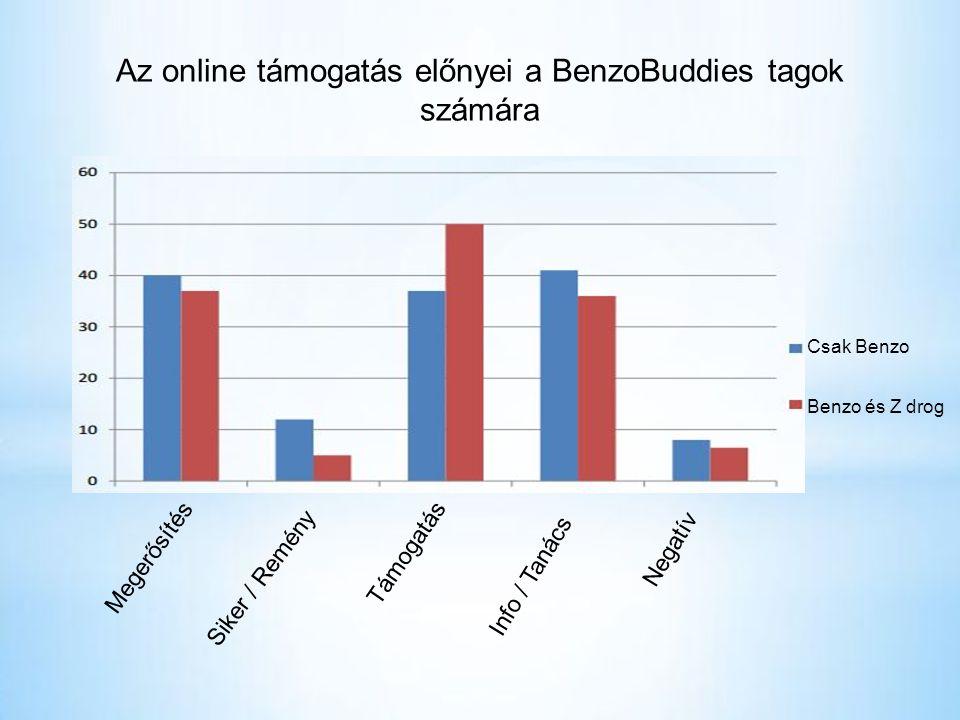 Az online támogatás előnyei a BenzoBuddies tagok számára