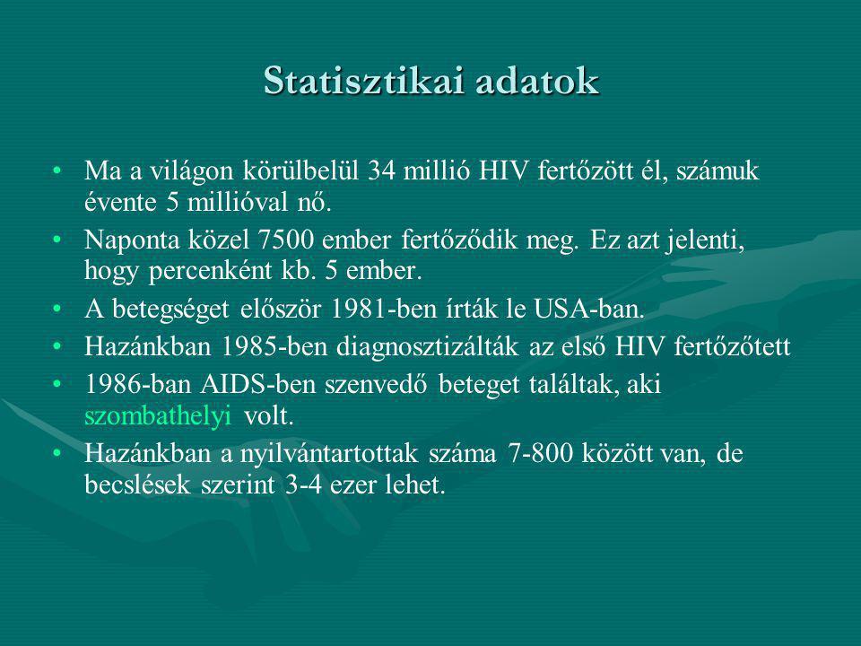 Statisztikai adatok Ma a világon körülbelül 34 millió HIV fertőzött él, számuk évente 5 millióval nő.