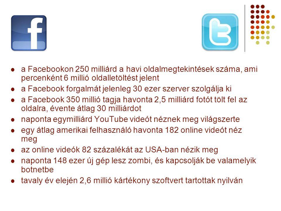a Facebookon 250 milliárd a havi oldalmegtekintések száma, ami percenként 6 millió oldalletöltést jelent