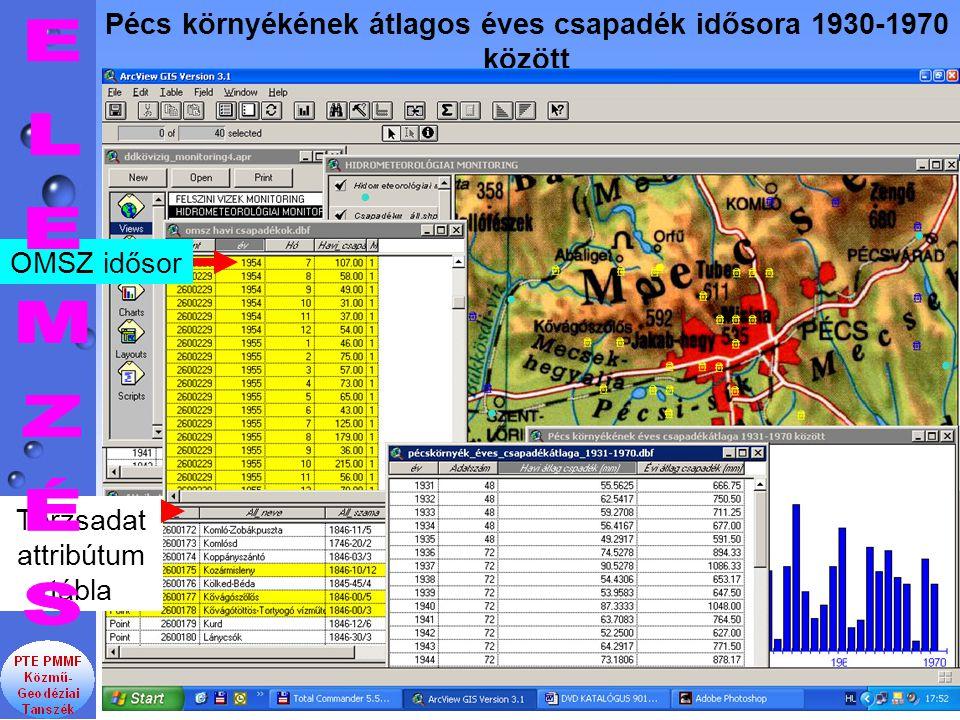 Pécs környékének átlagos éves csapadék idősora 1930-1970 között