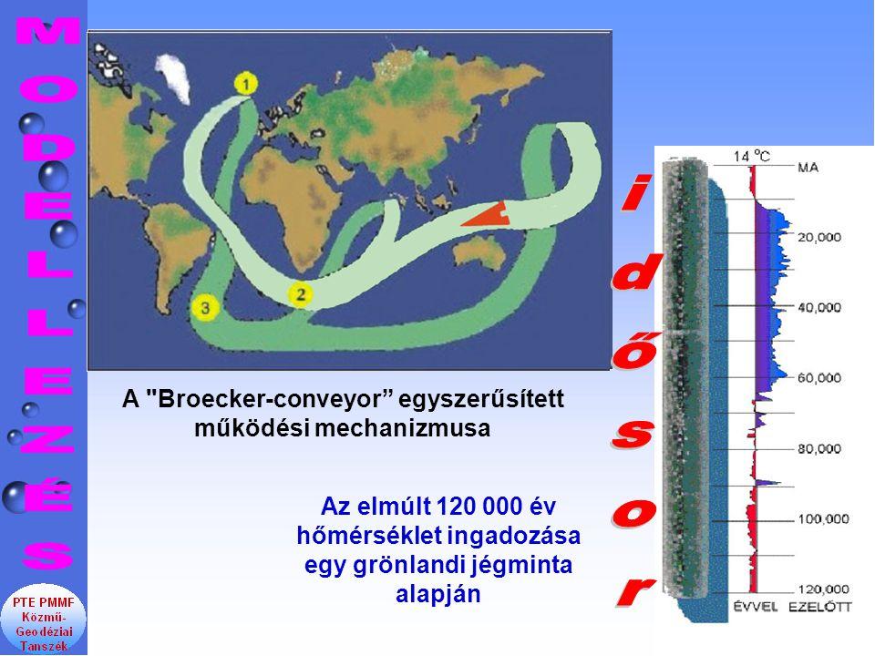 A Broecker-conveyor egyszerűsített működési mechanizmusa