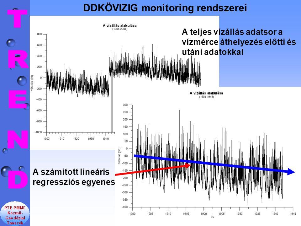 DDKÖVIZIG monitoring rendszerei