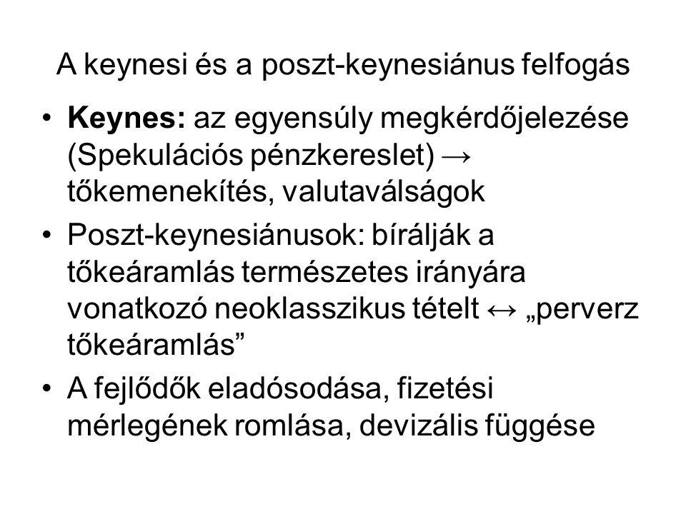 A keynesi és a poszt-keynesiánus felfogás