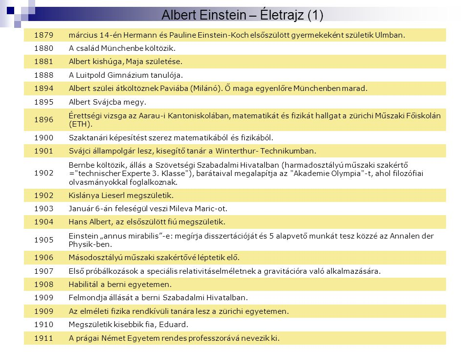 Albert Einstein – Életrajz (1)