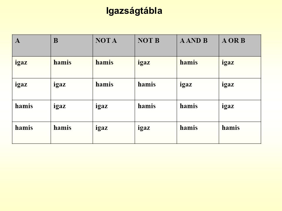 Igazságtábla A B NOT A NOT B A AND B A OR B igaz hamis
