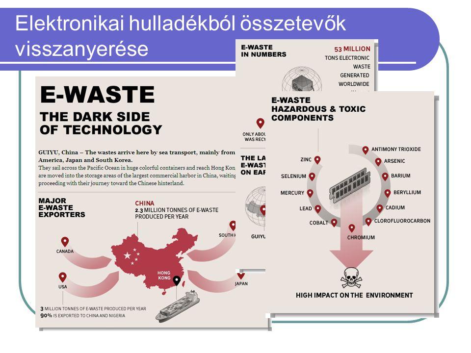 Elektronikai hulladékból összetevők visszanyerése